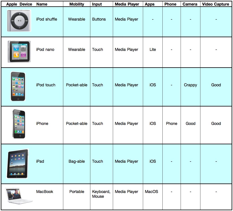 http://radar.oreilly.com/Apple-Segmentation.jpg