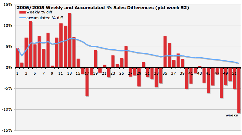 Week on week and cumulative difference