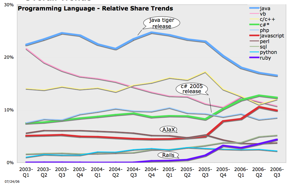 Programming Language market share trend in computer books
