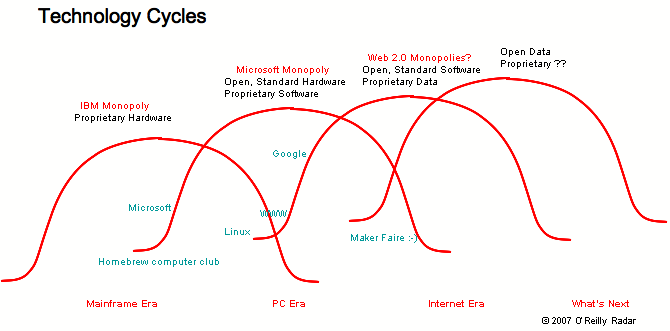 overlapping technology cycles of open/closed