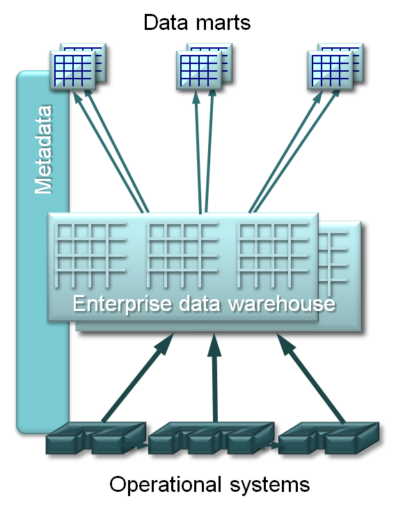 data storage thesis