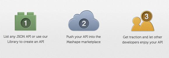Mashape's process