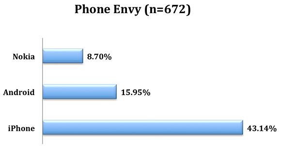 Phone envy