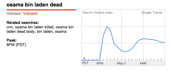 Google Trends result for May 2 2011