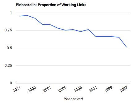 Pinboard proportion of working links chart