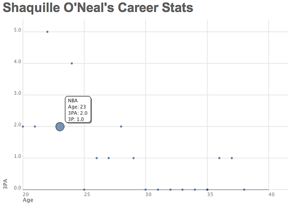 Shaq three pointer graph