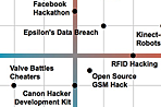 Visualization of the Week: An approval matrix for hacking