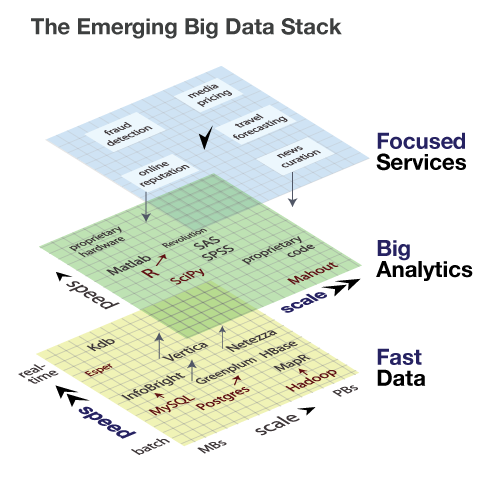 The emerging big data stack