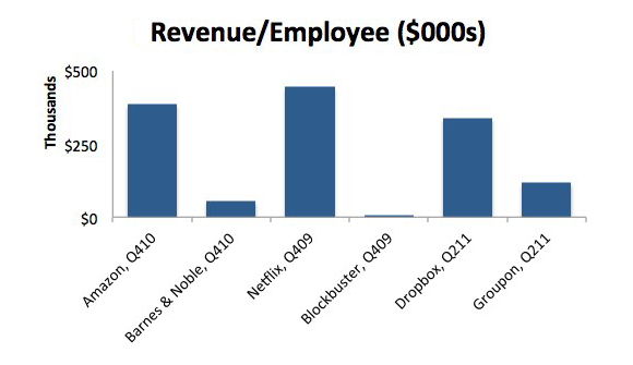 Revenue per employee across six companies