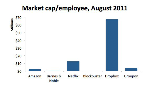 Market cap per employee across six companies