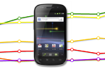 Mobile analytics unlock the what and the when