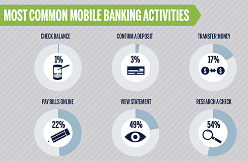 State of mobile banking infographic