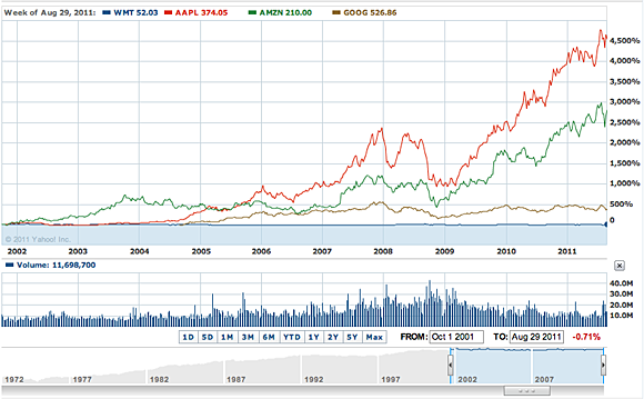Comparison of Apple, Amazon, Google, and Wal-Mart over a 10-year period