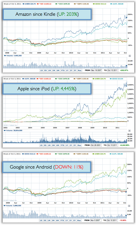 Amazon, Google, Apple stock charts in the post-PC era