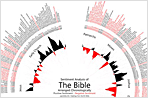 Visualization of the Week: Sentiment in the Bible