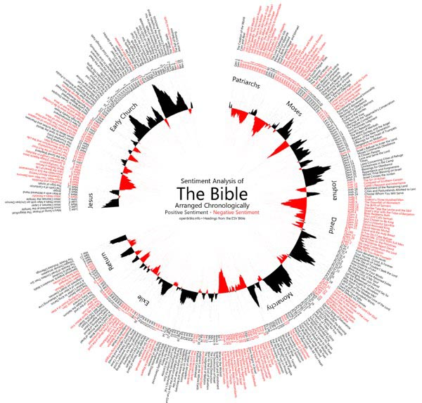 Screenshot from OpenBible.info's Bible sentiment visualization