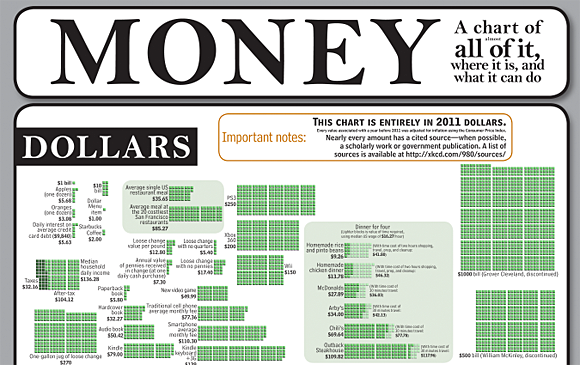 xkcd's Money visualization