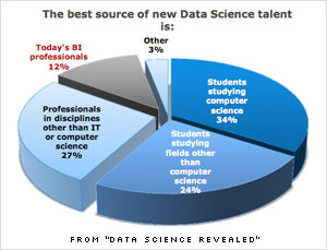 Chart from Data Science Revealed study
