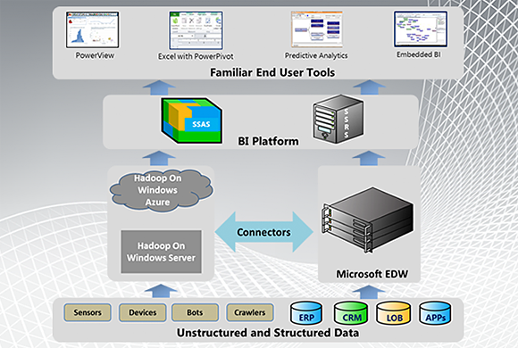 How Hadoop integrates with the Microsoft ecosystem