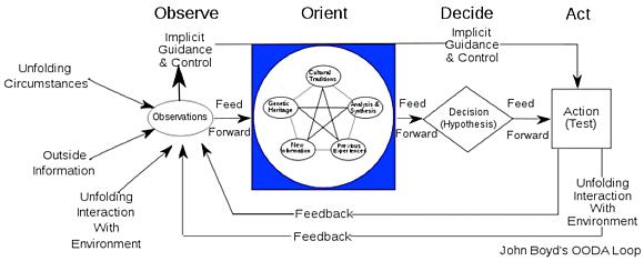 OODA chart