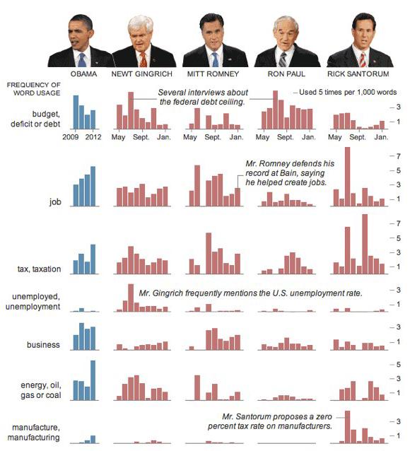 Choice words visualization