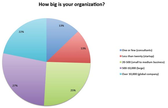How big is your organization?