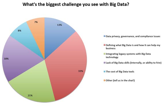 What's the biggest challenge you see with big data?