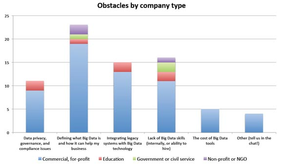 Obstacles by company type