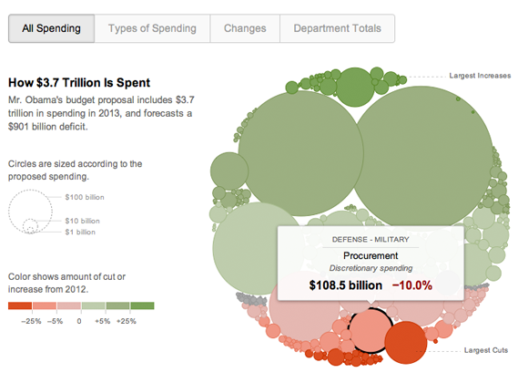 Screenshot of New York Times Budget Visualization