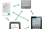 It's time for a unified ebook format and the end of DRM